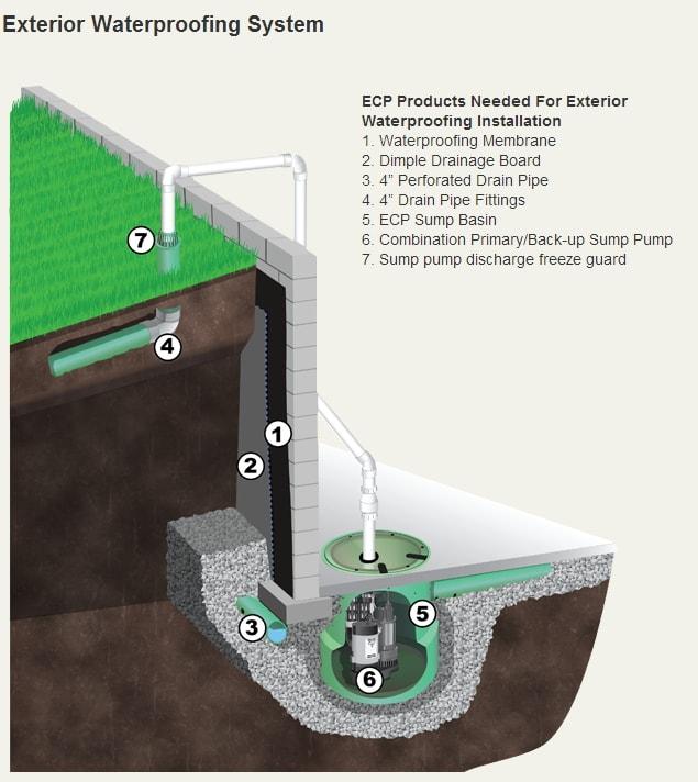 Basement Mold & Mildew Repair Oklahoma, NW Arkansas