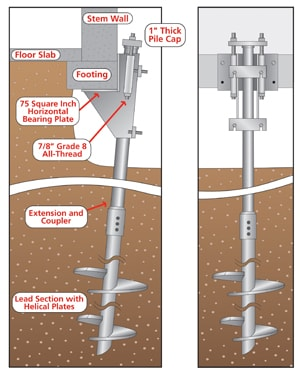 helical pier diagram for foundation repair in Oklahoma